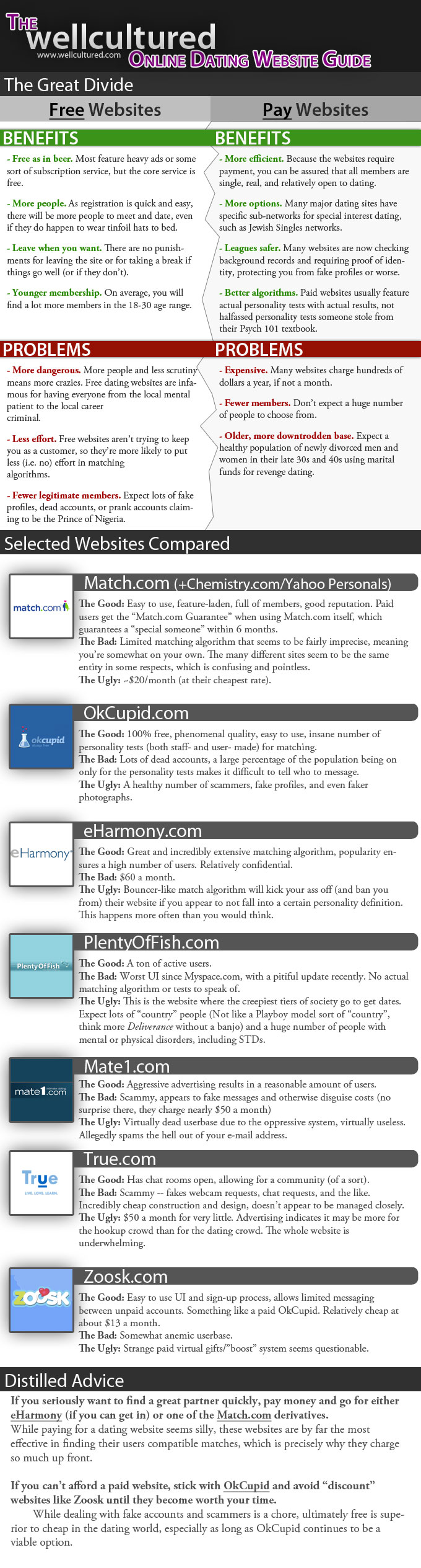 chemistry dating websites Comparison of online dating websites this is a partial, non-exhaustive list of online dating websites online dating services name description/focus registered.